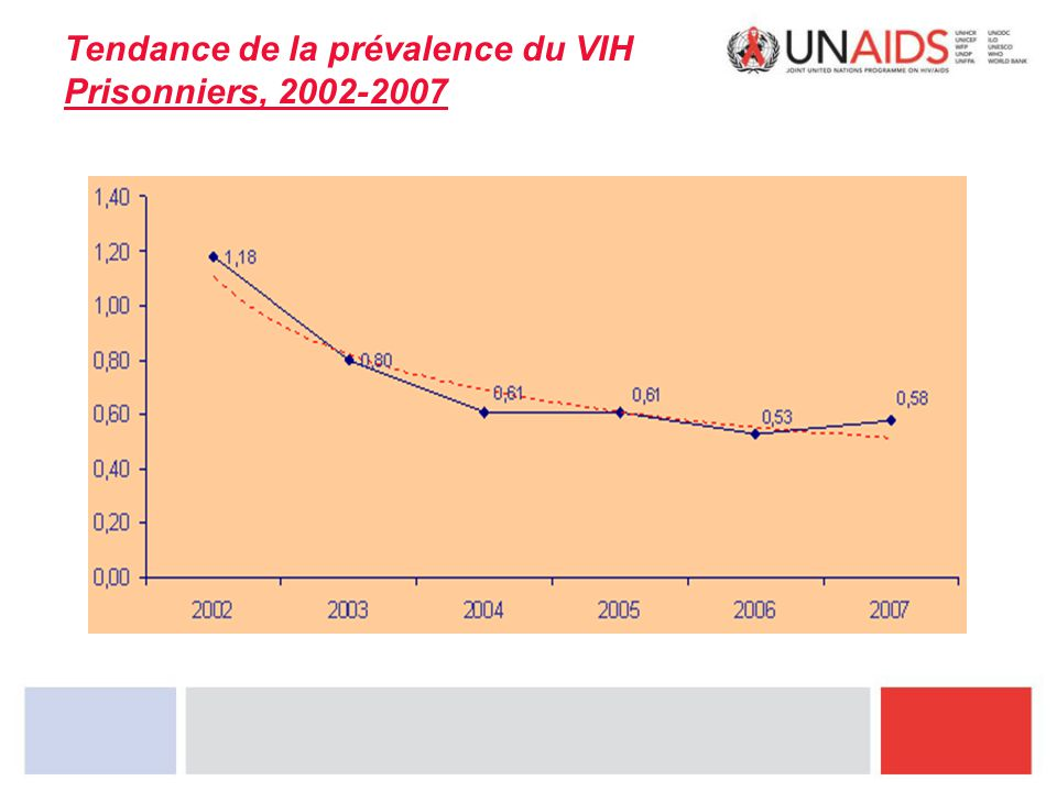 Tendance de la prévalence du VIH Prisonniers, 2002-2007