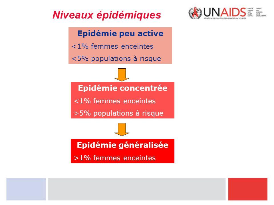 Niveaux épidémiques Epidémie peu active Epidémie concentrée