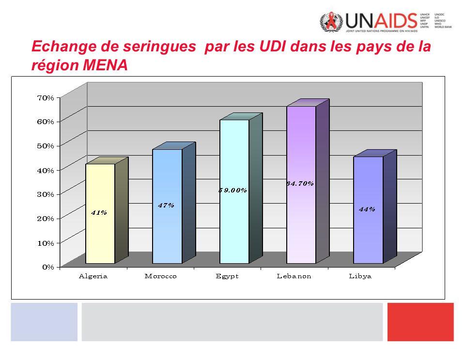 Echange de seringues par les UDI dans les pays de la région MENA