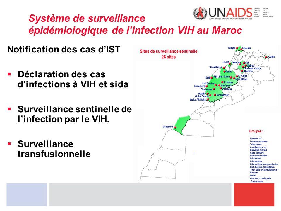 Système de surveillance épidémiologique de l'infection VIH au Maroc