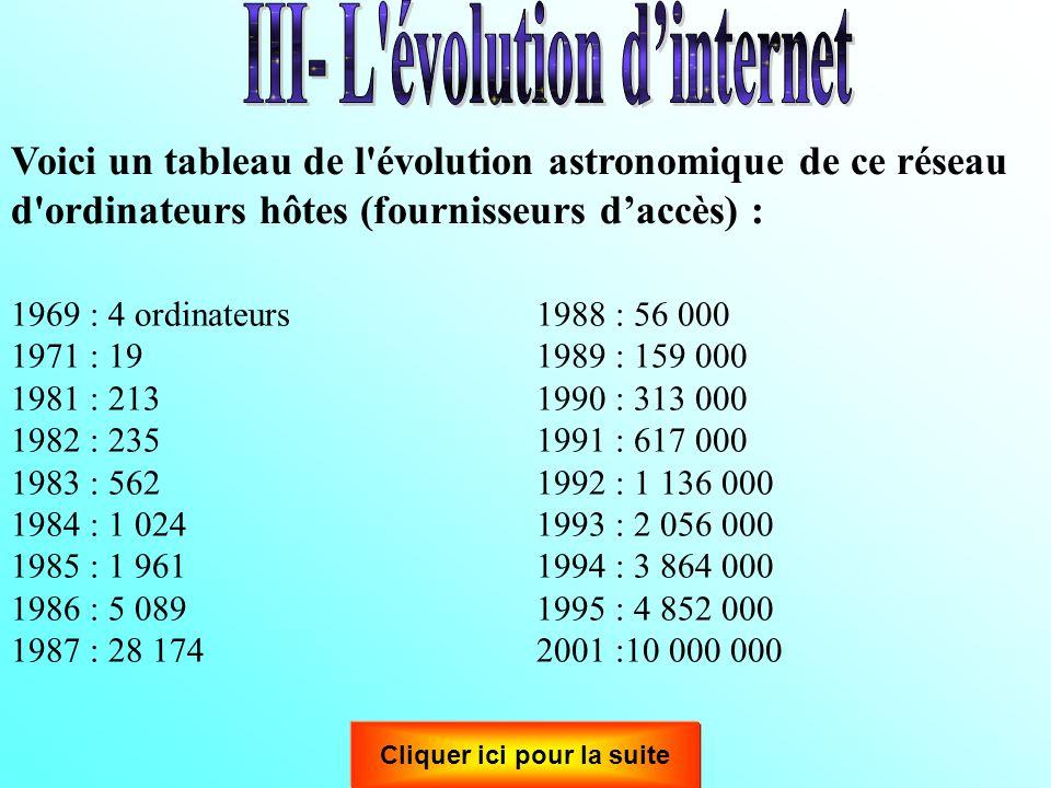 III- L évolution d'internet Cliquer ici pour la suite