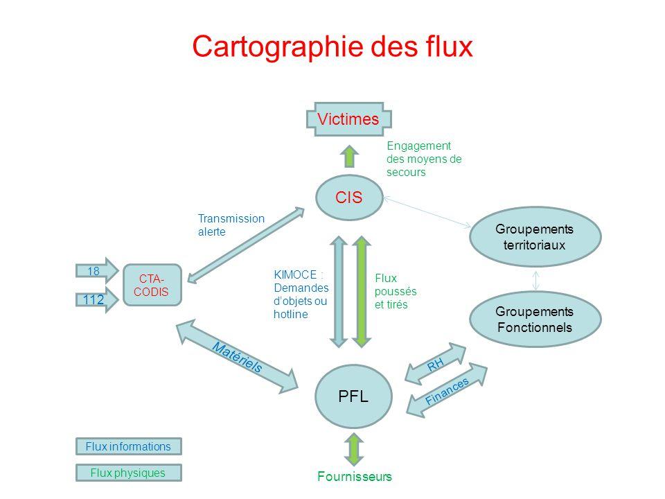 Cartographie des flux Victimes CIS PFL Groupements territoriaux 112