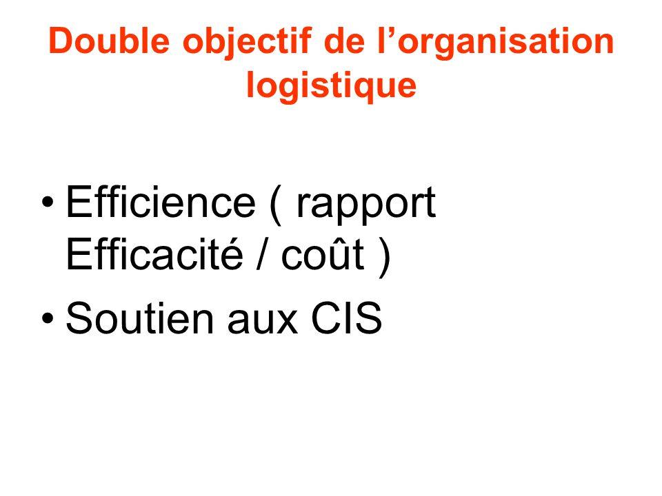 Double objectif de l'organisation logistique