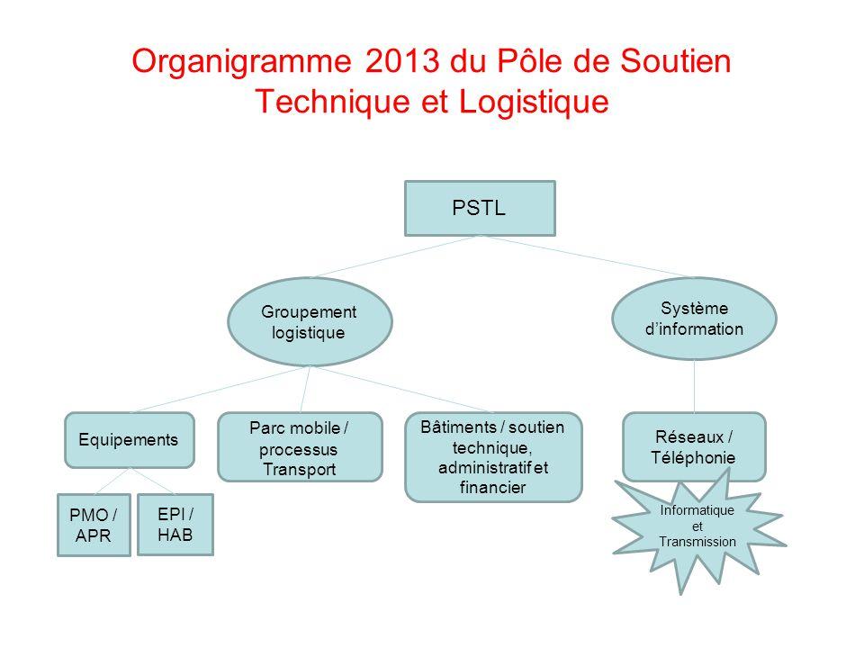 Organigramme 2013 du Pôle de Soutien Technique et Logistique
