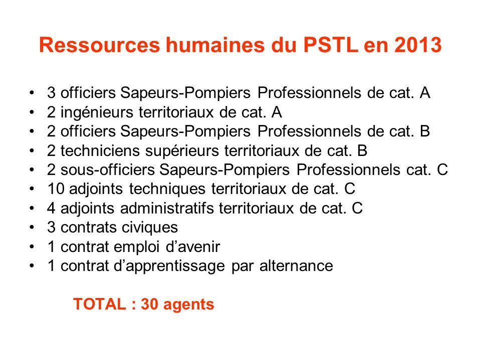 Ressources humaines du PSTL en 2013