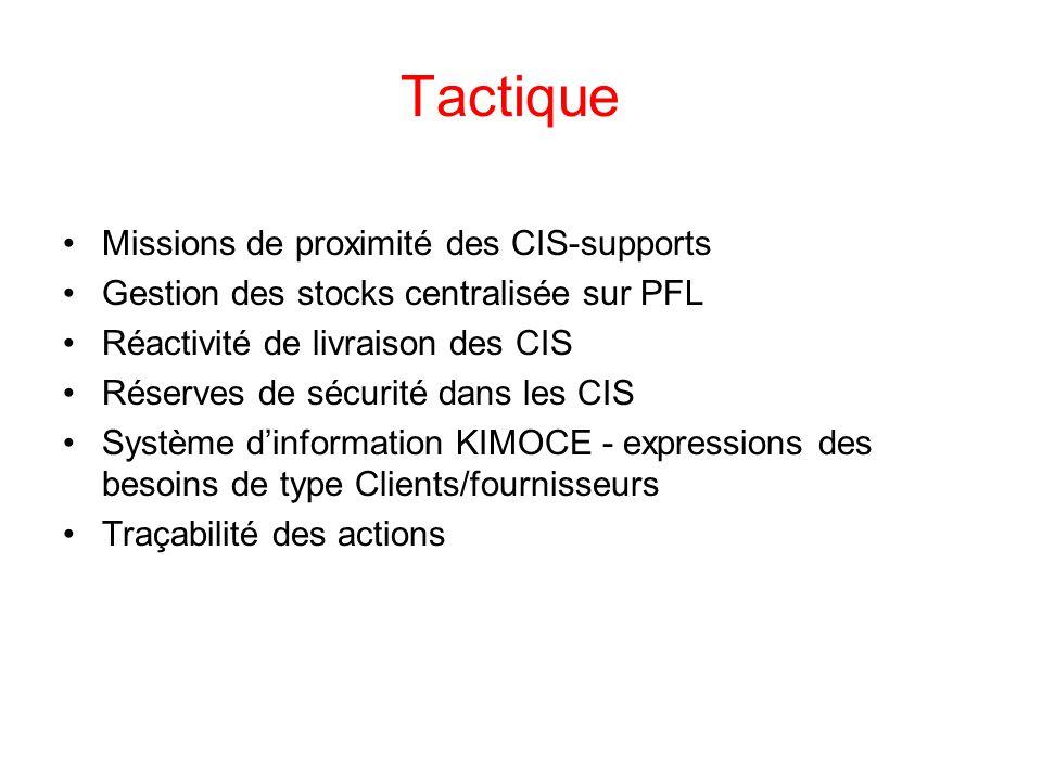 Tactique Missions de proximité des CIS-supports