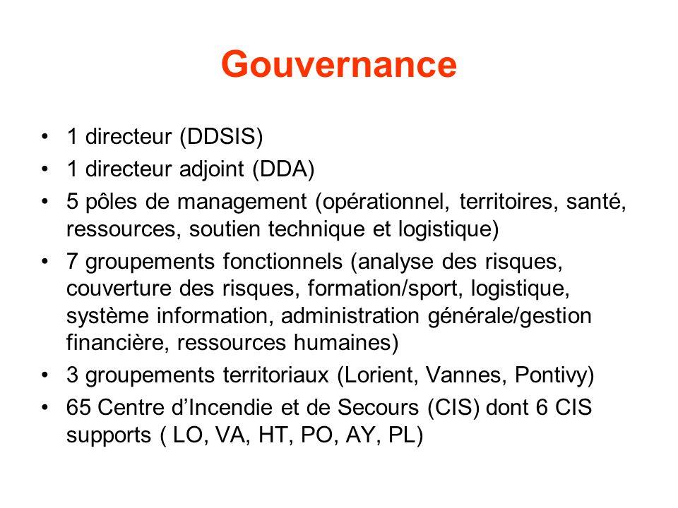 Gouvernance 1 directeur (DDSIS) 1 directeur adjoint (DDA)