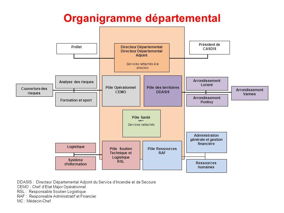 Organigramme départemental