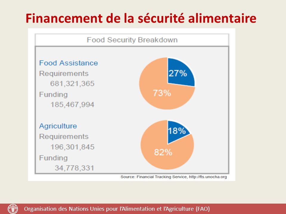 Financement de la sécurité alimentaire