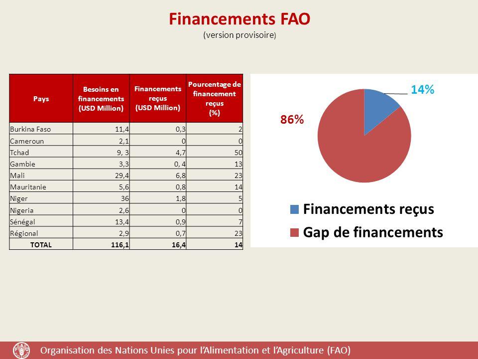 Financements FAO (version provisoire)