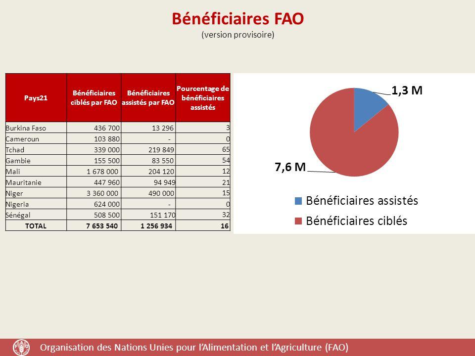 Bénéficiaires FAO (version provisoire)