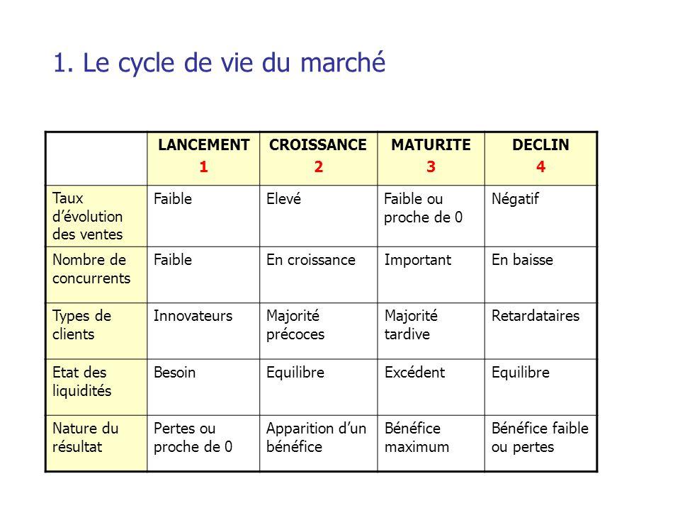 1. Le cycle de vie du marché