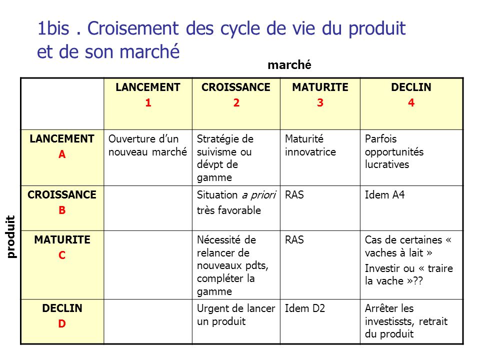 1bis . Croisement des cycle de vie du produit et de son marché