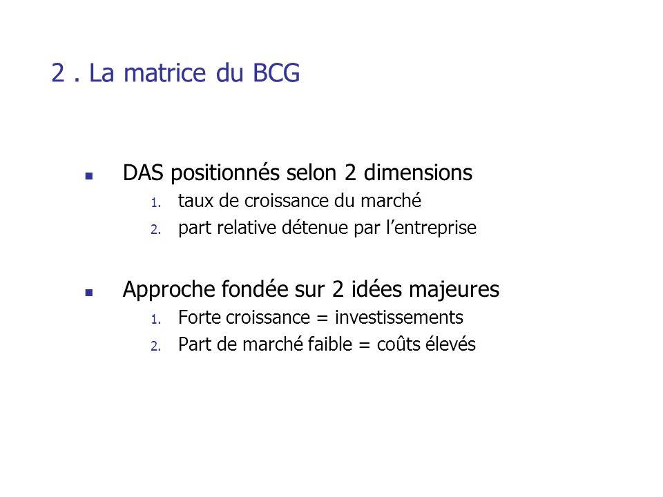 2 . La matrice du BCG DAS positionnés selon 2 dimensions