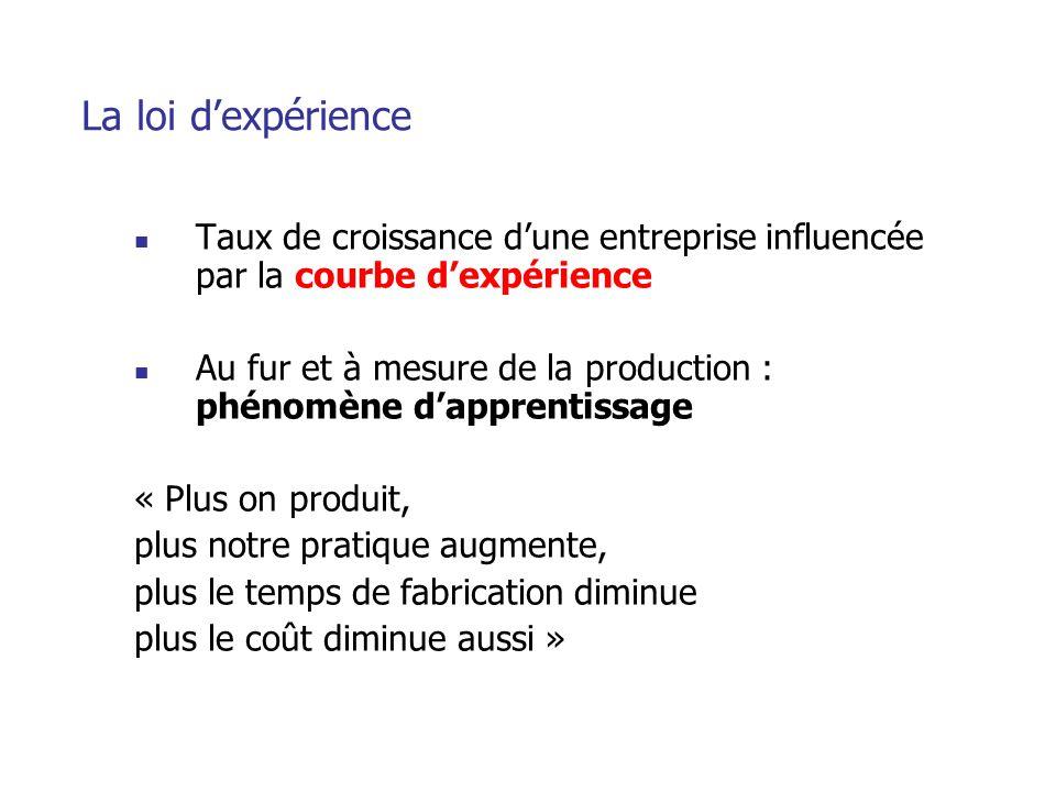 La loi d'expérience Taux de croissance d'une entreprise influencée par la courbe d'expérience.
