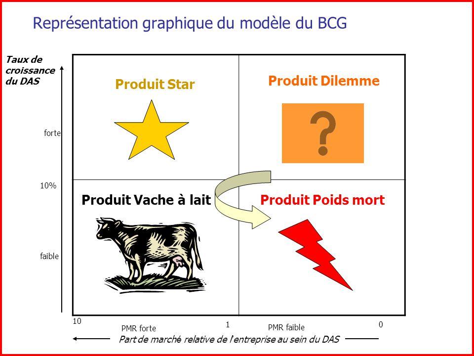 Représentation graphique du modèle du BCG