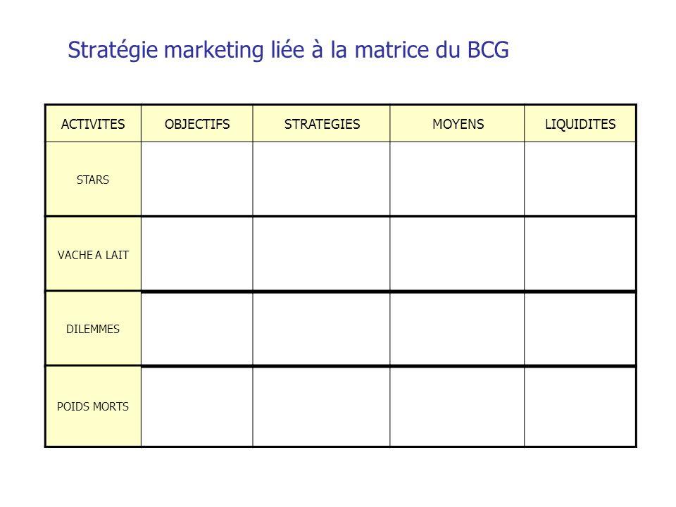 Stratégie marketing liée à la matrice du BCG