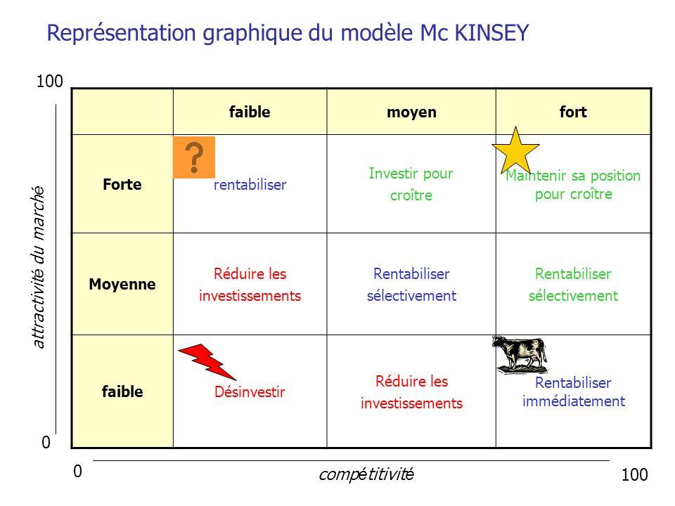 Représentation graphique du modèle Mc KINSEY