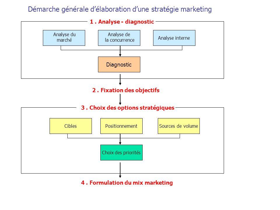 Démarche générale d'élaboration d'une stratégie marketing