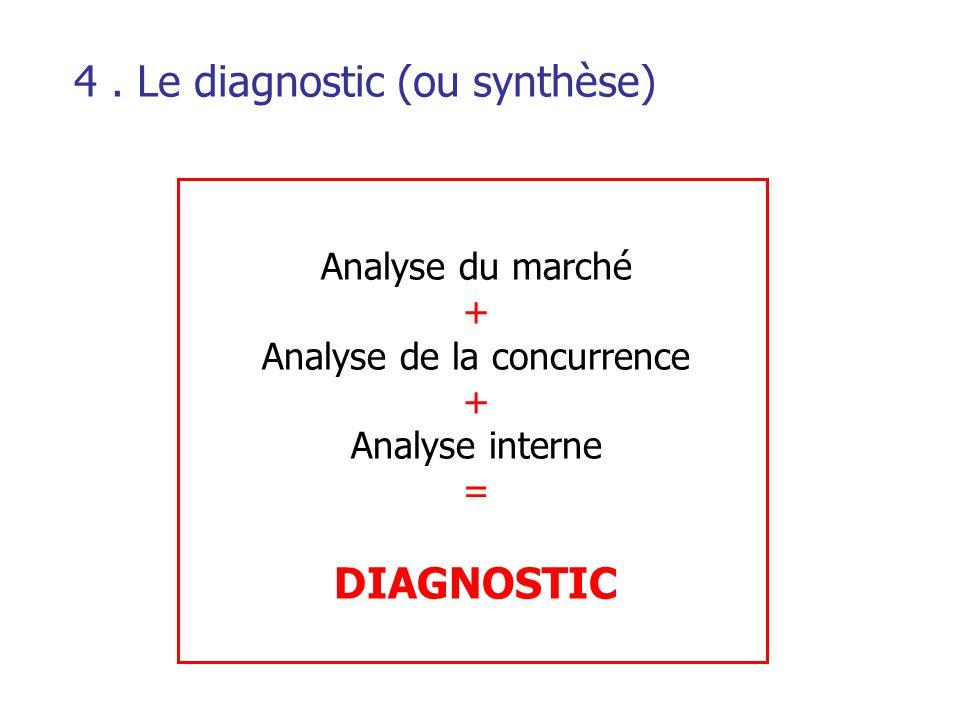4 . Le diagnostic (ou synthèse)