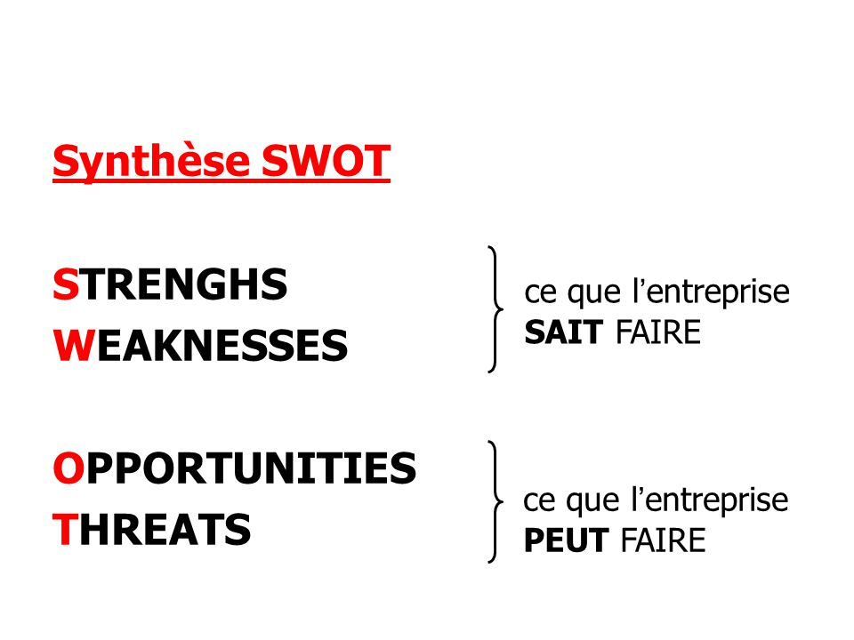 Synthèse SWOT STRENGHS WEAKNESSES OPPORTUNITIES THREATS