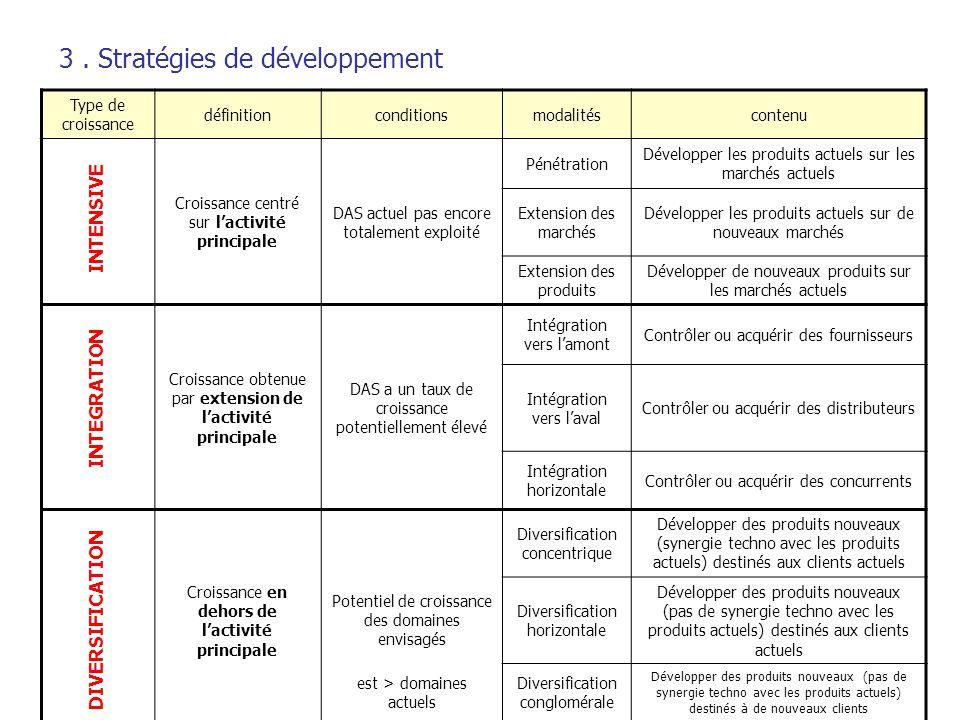 3 . Stratégies de développement