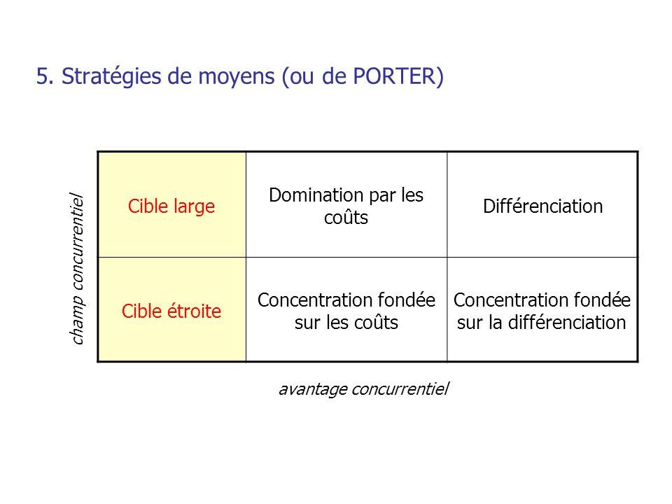 5. Stratégies de moyens (ou de PORTER)