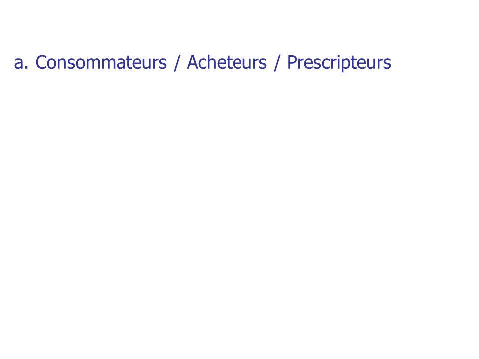 a. Consommateurs / Acheteurs / Prescripteurs
