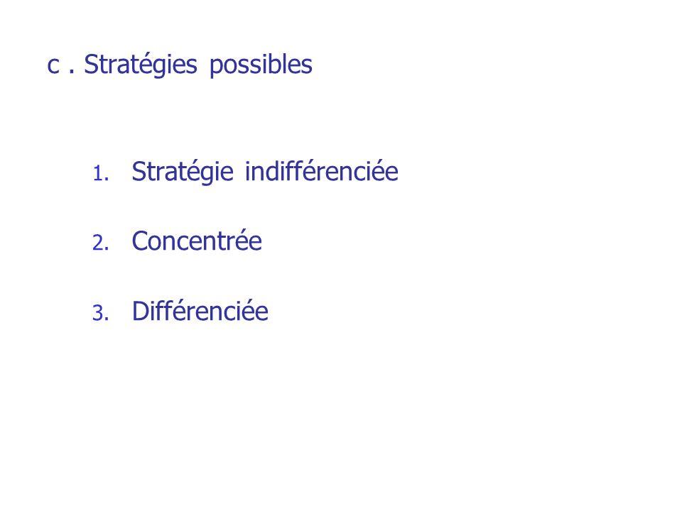 c . Stratégies possibles