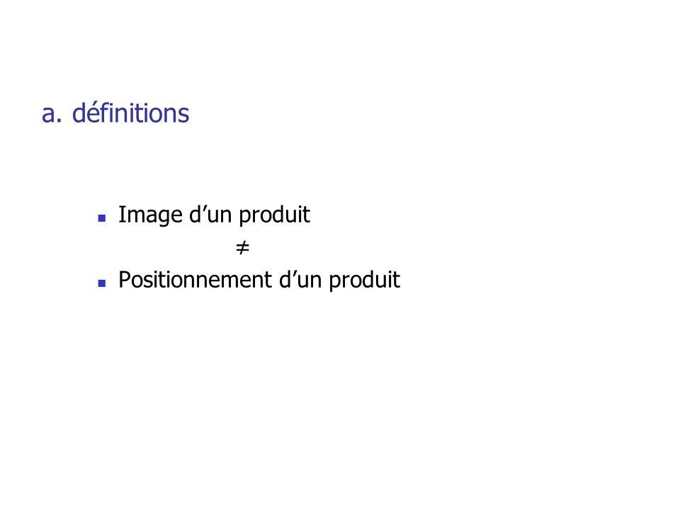 a. définitions Image d'un produit ≠ Positionnement d'un produit