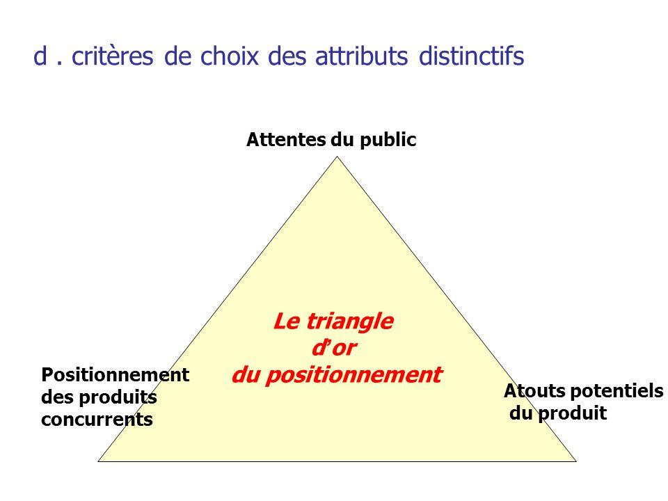 d . critères de choix des attributs distinctifs