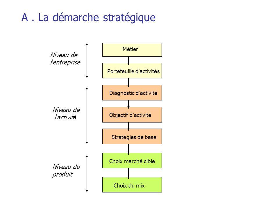 A . La démarche stratégique
