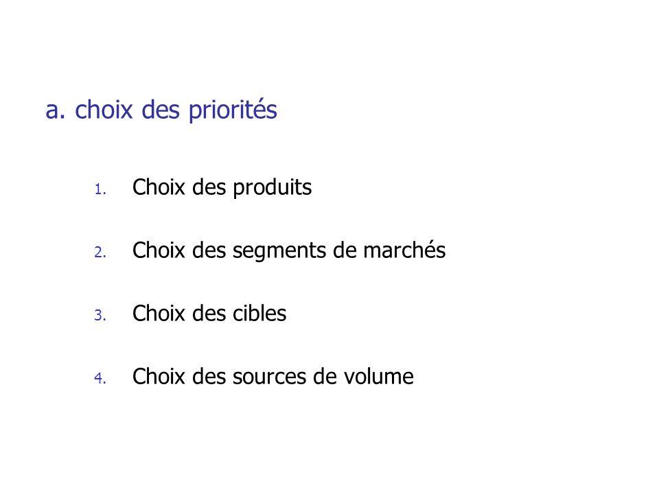 a. choix des priorités Choix des produits