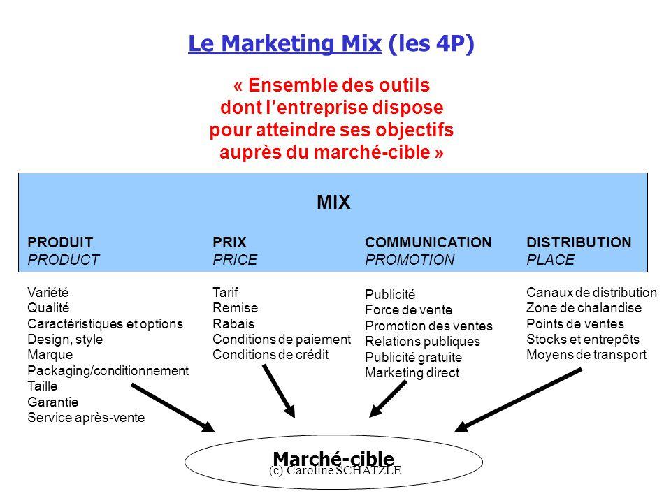 Le Marketing Mix (les 4P)