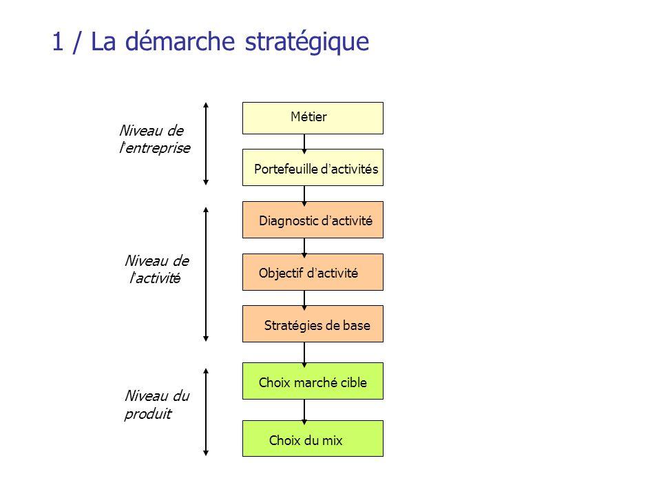1 / La démarche stratégique