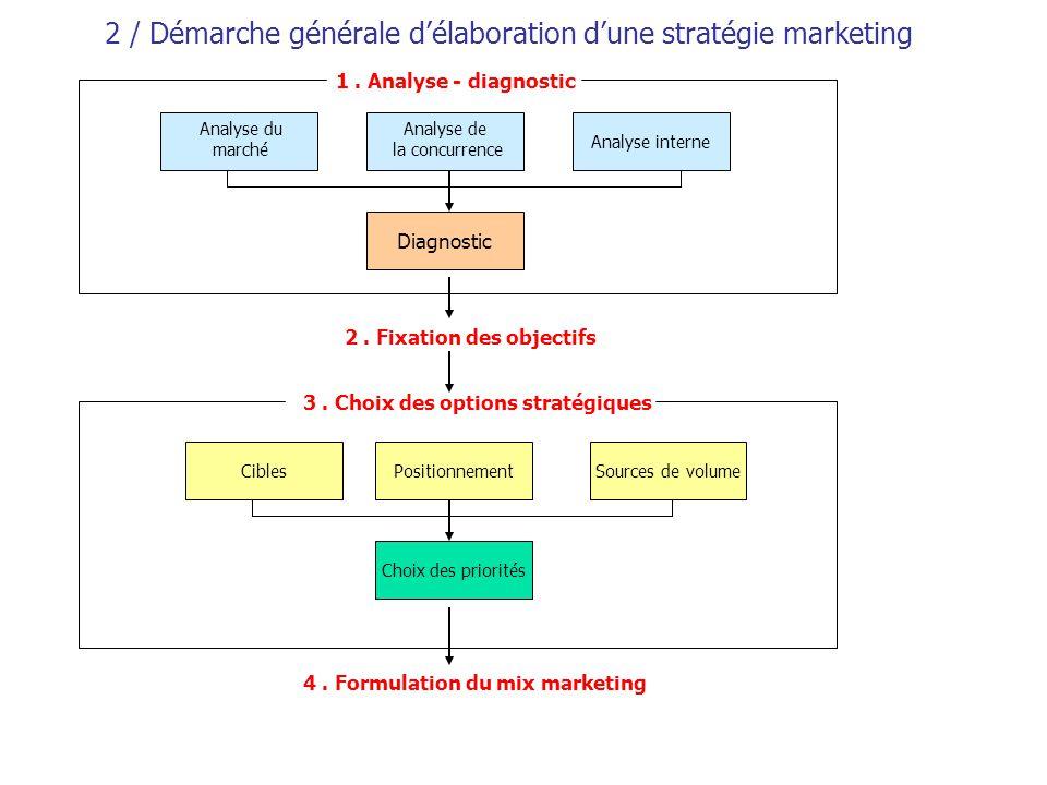 2 / Démarche générale d'élaboration d'une stratégie marketing