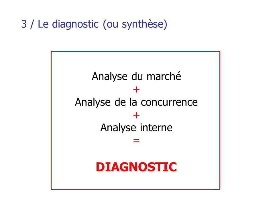 3 / Le diagnostic (ou synthèse)