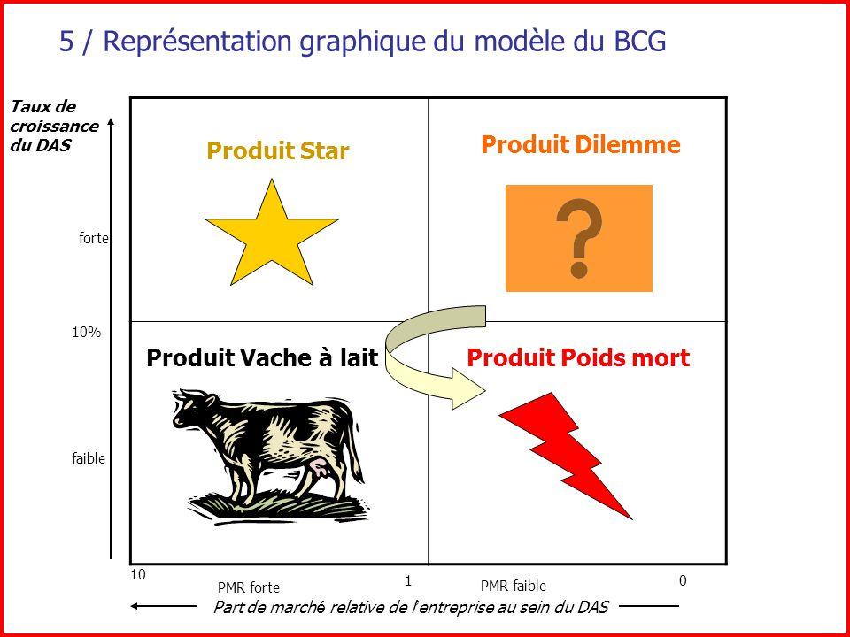 5 / Représentation graphique du modèle du BCG