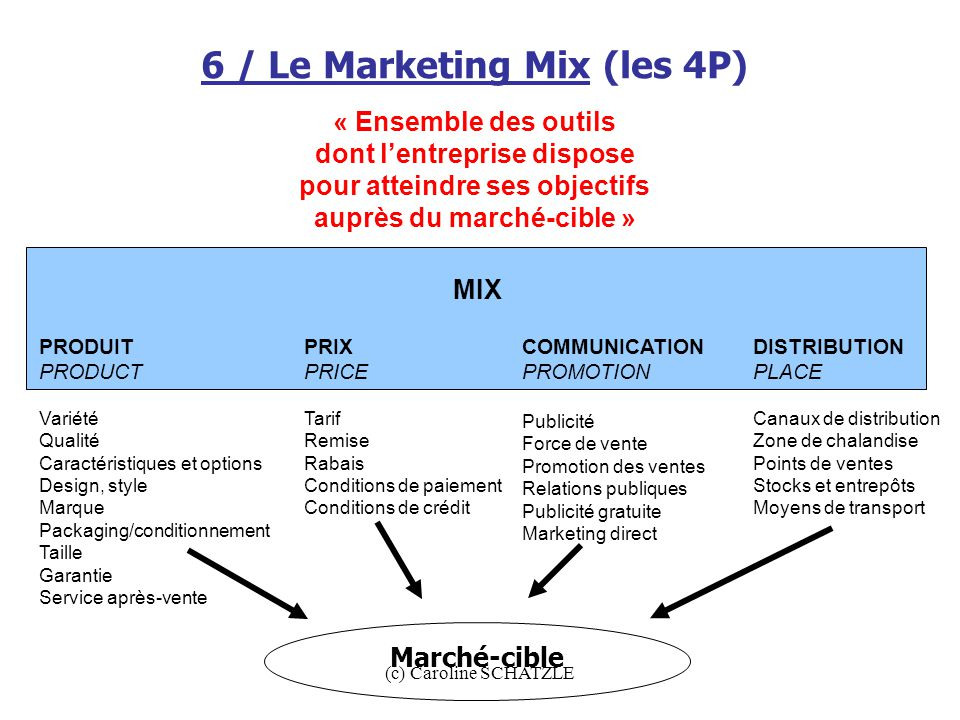 6 / Le Marketing Mix (les 4P)