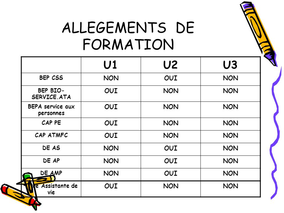 ALLEGEMENTS DE FORMATION