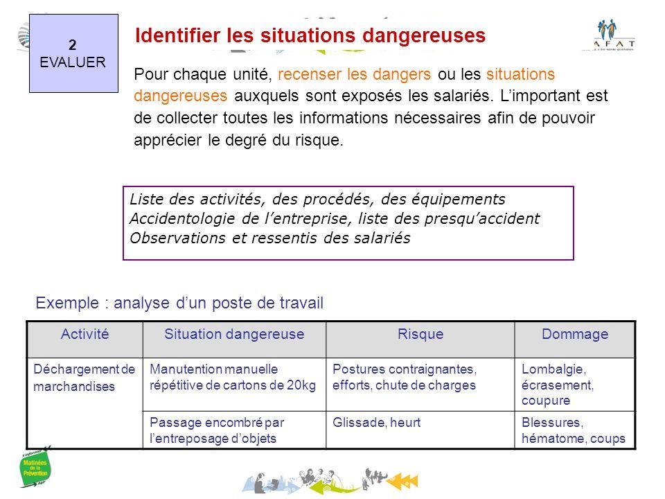 Identifier les situations dangereuses