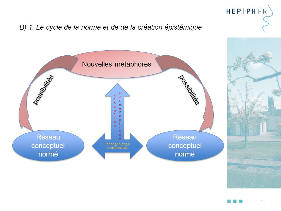 B) 1. Le cycle de la norme et de de la création épistémique