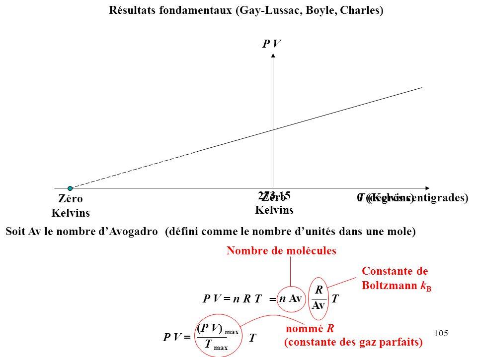 Résultats fondamentaux (Gay-Lussac, Boyle, Charles)