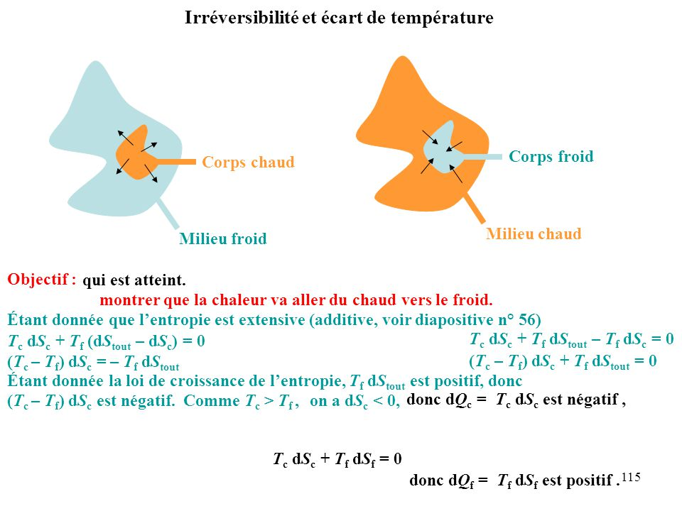 Irréversibilité et écart de température