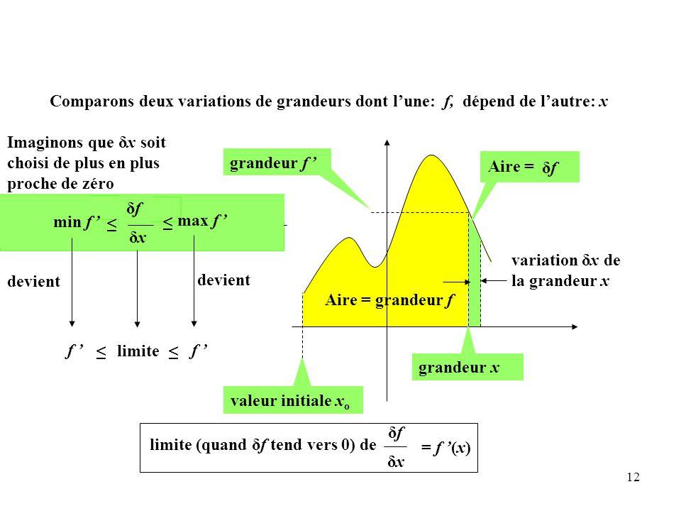 Comparons deux variations de grandeurs dont l'une: f, dépend de l'autre: x