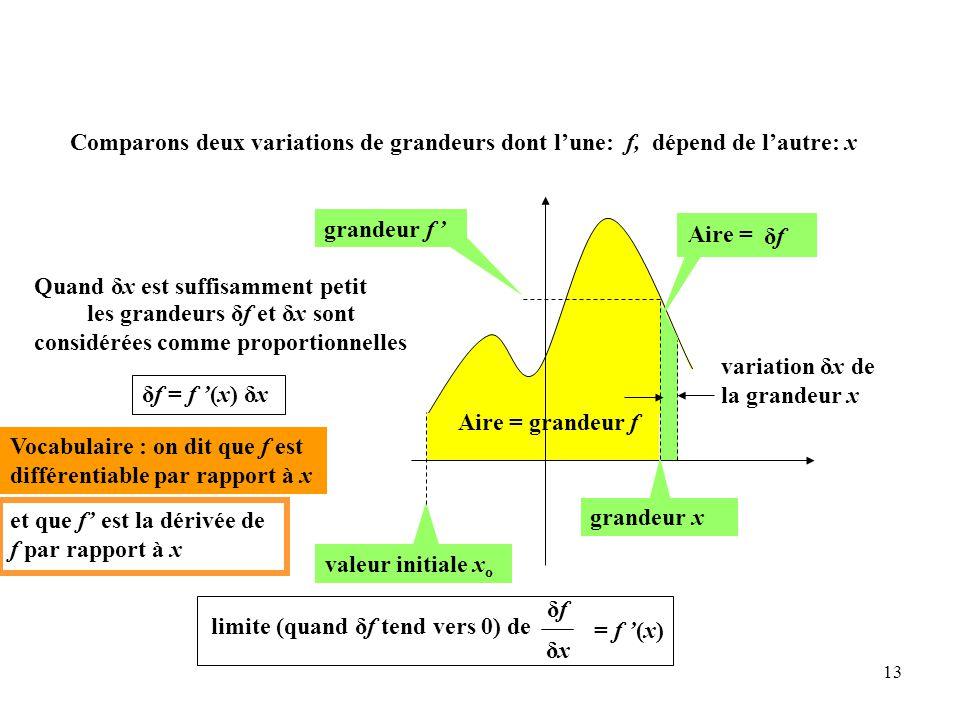 les grandeurs δf et δx sont considérées comme proportionnelles