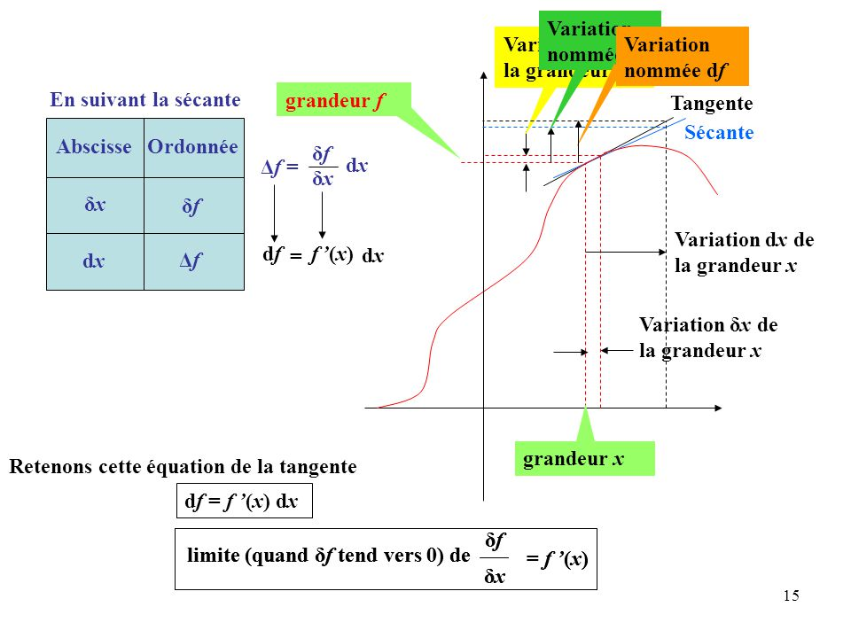Variation nommée Δf Variation δf de la grandeur f. Variation nommée df. En suivant la sécante. grandeur f.