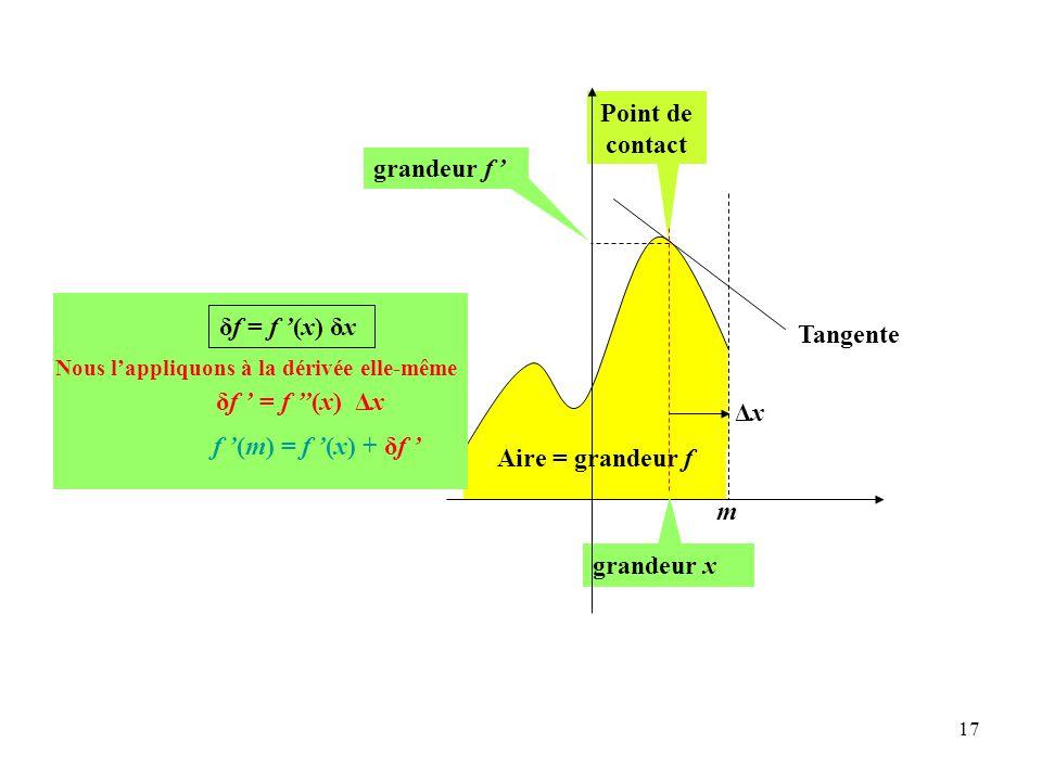 Point de contact grandeur f ' Tangente m grandeur x Aire = grandeur f