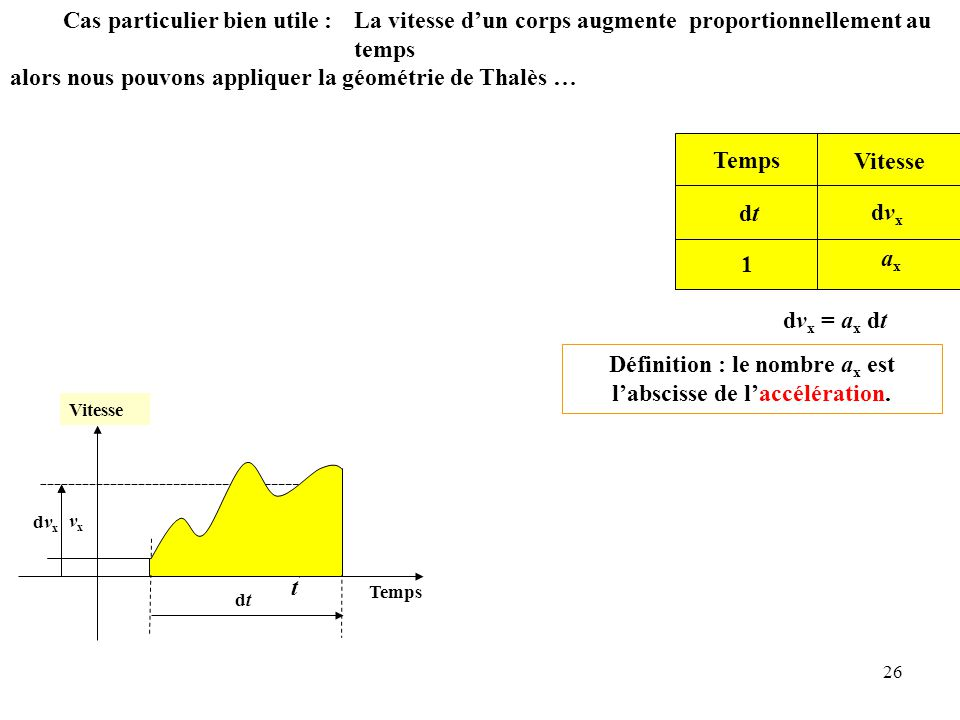 Définition : le nombre ax est l'abscisse de l'accélération.