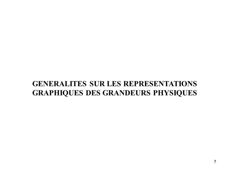 GENERALITES SUR LES REPRESENTATIONS GRAPHIQUES DES GRANDEURS PHYSIQUES